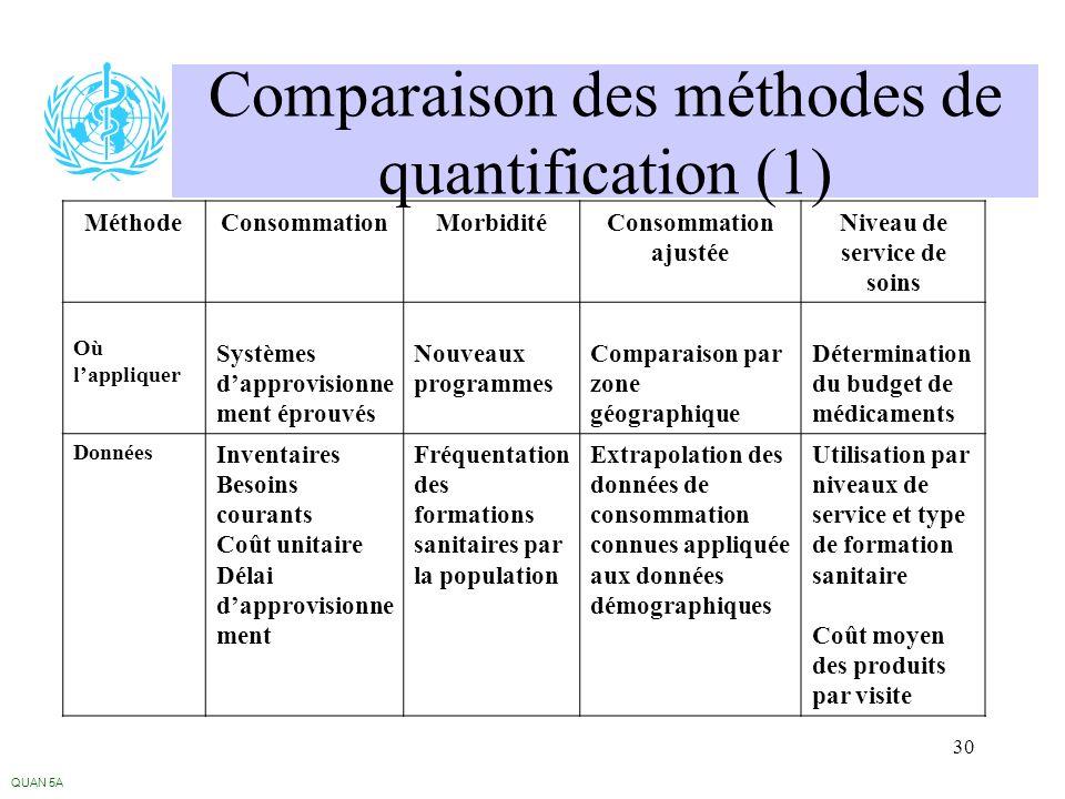 30 Comparaison des méthodes de quantification (1) QUAN 5A MéthodeConsommationMorbiditéConsommation ajustée Niveau de service de soins Où lappliquer Sy