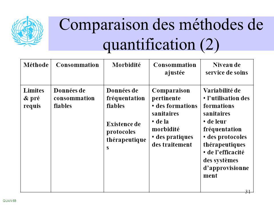 31 Comparaison des méthodes de quantification (2) QUAN 5B MéthodeConsommationMorbiditéConsommation ajustée Niveau de service de soins Limites & pré re