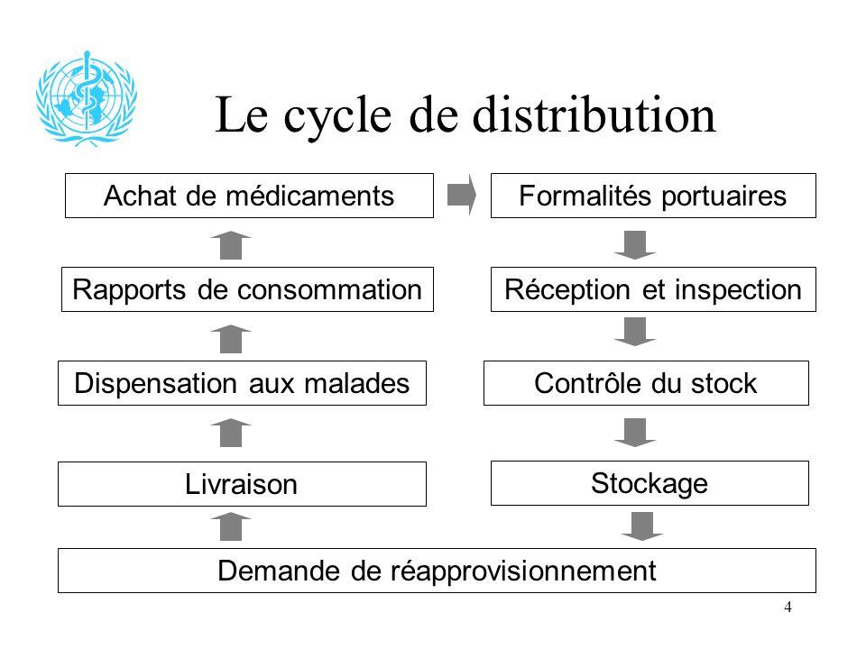 4 Le cycle de distribution Contrôle du stock Demande de réapprovisionnement Livraison Dispensation aux malades Rapports de consommation Achat de médic
