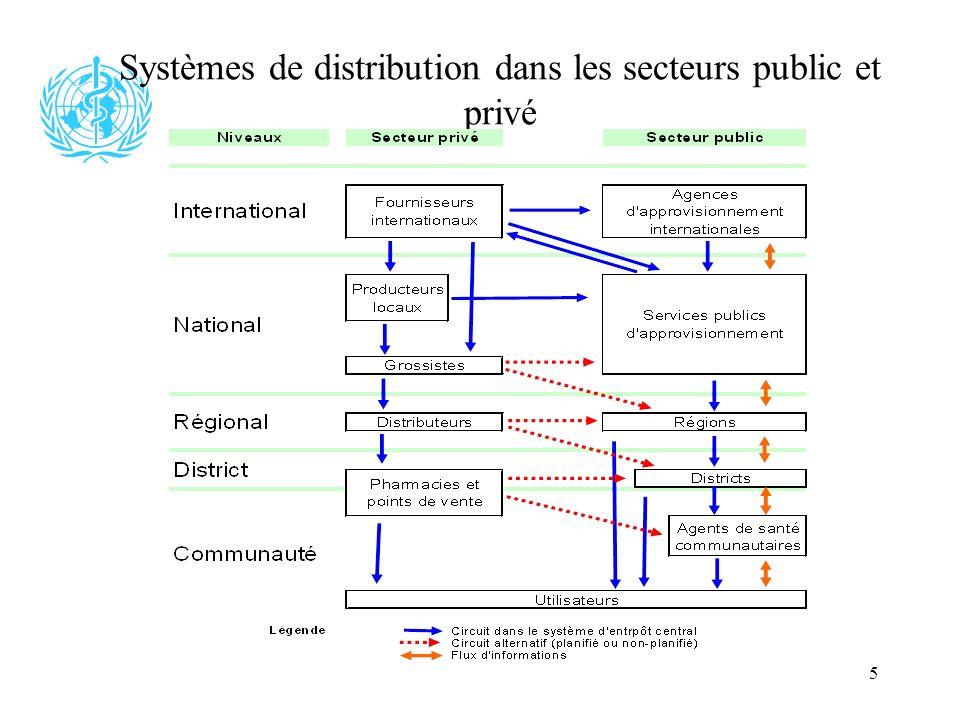 5 Systèmes de distribution dans les secteurs public et privé