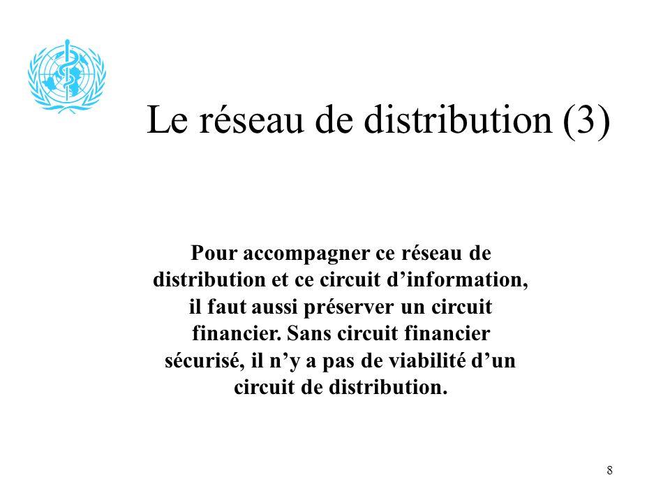 8 Le réseau de distribution (3) Pour accompagner ce réseau de distribution et ce circuit dinformation, il faut aussi préserver un circuit financier. S