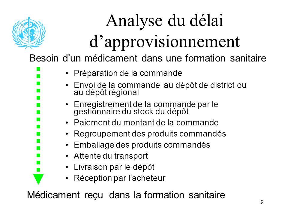 9 Analyse du délai dapprovisionnement Besoin dun médicament dans une formation sanitaire Préparation de la commande Envoi de la commande au dépôt de d