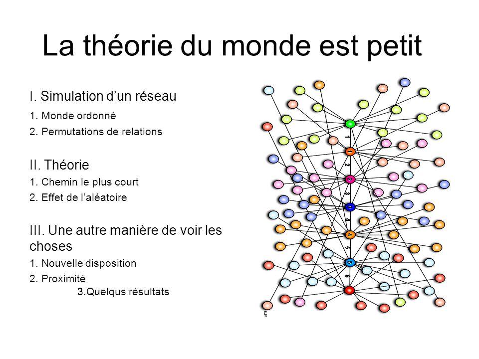 La théorie du monde est petit I. Simulation dun réseau 1. Monde ordonné 2. Permutations de relations II. Théorie 1. Chemin le plus court 2. Effet de l