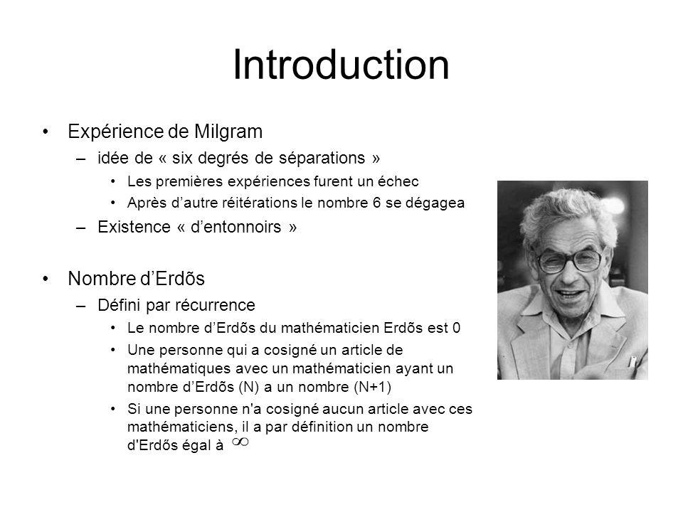Introduction Expérience de Milgram –idée de « six degrés de séparations » Les premières expériences furent un échec Après dautre réitérations le nombr