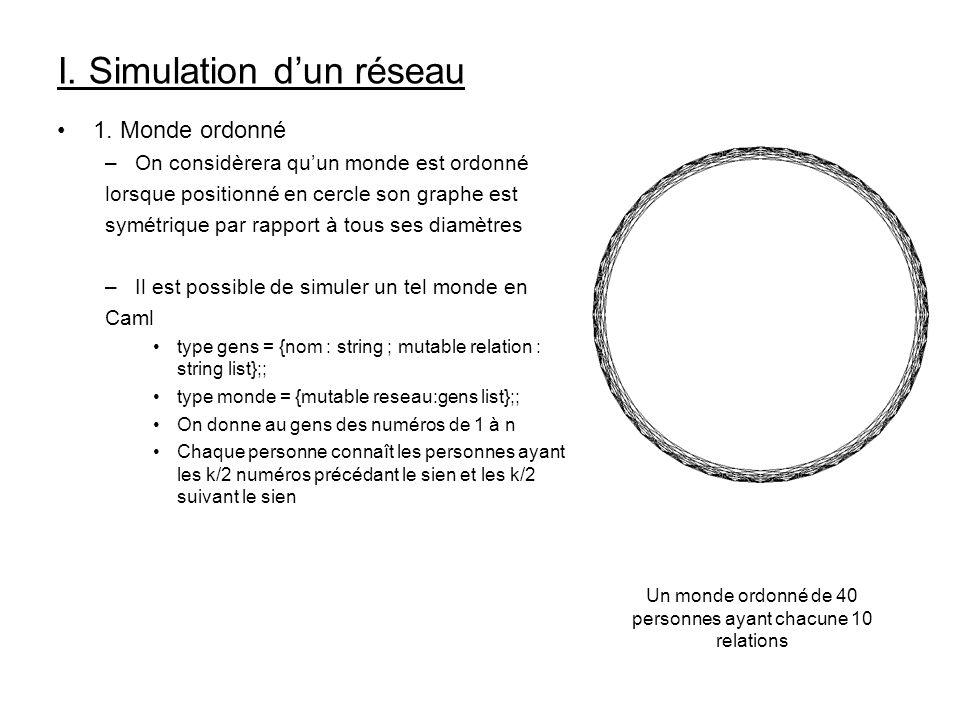 I. Simulation dun réseau 1. Monde ordonné –On considèrera quun monde est ordonné lorsque positionné en cercle son graphe est symétrique par rapport à