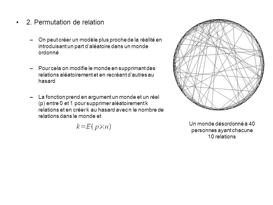 2. Permutation de relation –On peut créer un modèle plus proche de la réalité en introduisant un part daléatoire dans un monde ordonné –Pour cela on m