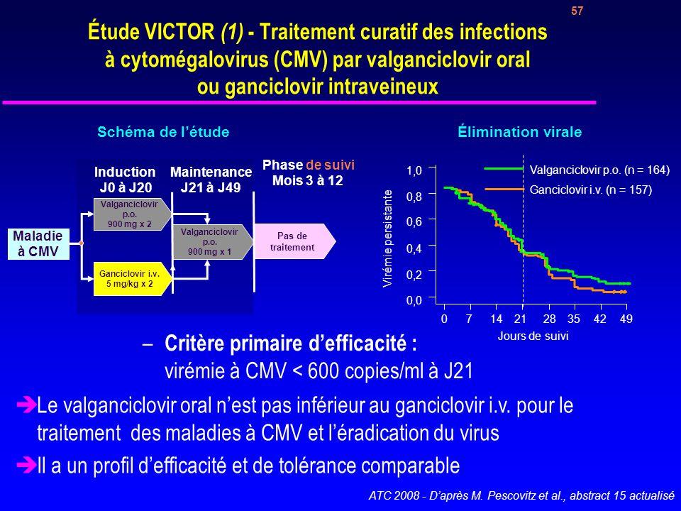 Efficacité du traitement antiviral Response Valganciclovir Ganciclovir Difference (95% CI) u (A) Intention-to-treat population n = 164 n = 157 Viremia eradication at Day 21 74 (45.1%) 76 (48.4%) 14% to +8% Viremia eradication at Day 49 110 (67.1%) 110 (70.1%) 13% to +7% Clinical resolution of CMV disease at Day 21 127 (77.4%) 126 (80.3%) 12% to +6% Clinical resolution of CMV disease at Day 49 140 (85.4%) 132 (84.1%) 7% to +9% u (B) Per-protocol population Valganciclovir (n = 133) Ganciclovir (n = 126) Median baseline viral load1 (copies/mL) 19 750 (3470–84 500) 16 675 (3520–83 500) Time to viral eradication (600 copies) (days) 21 (95% CI: 19.3–22.7) 19 (95% CI: 16.8–21.2) Time to viral eradication (200 copies) (days) 21 (95% CI: 17.1–24.9) 21 (95% CI: 17.2–24.8) Calculated decay slope (log copies/day) –0.060 (–0.084 to –0.042) –0.067 (–0.088 to –0.048) Calculated viral load half-life (days) 11.5 (8.3–16.5) 10.4 (7.9–14.5)
