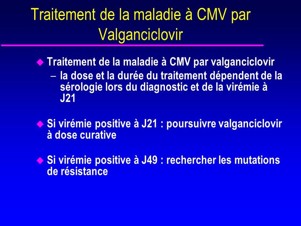 Antiviraux utilisés en cas de résistance au GCV u Foscarnet (Foscavir) –analogue du Pyrophosphate, inhibition non compétitive de l ADN polymérase – toxicité rénale, neurologique, hématologique –En cas de résistance au GCV u Cidofovir (Vistide) –Analogue phosphorylé de la cytidine, inhibition non compétitive de lADN polymérase –Toxicité rénale, hématologique et ophtalmologique u Maribavir : benzimidazole –développement abandonné