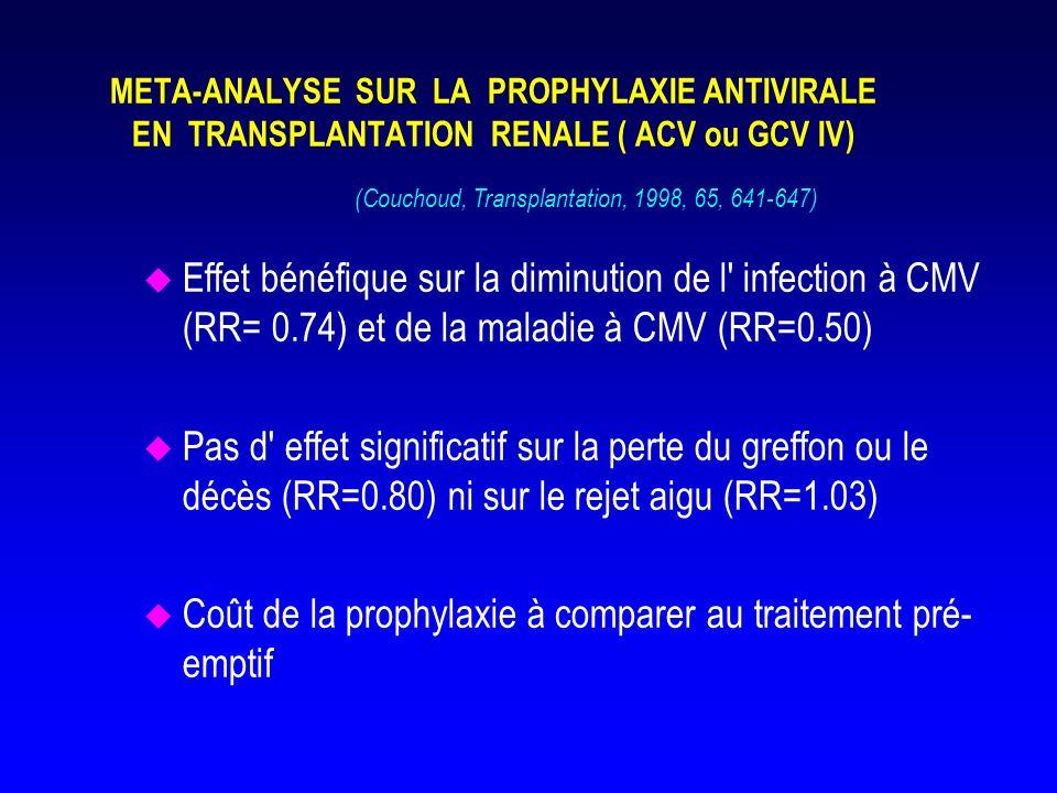 Métanalyse sur la prophylaxie antivirale pour la prévention de la maladie à CMV en transplantation d organe u Essais publiés entre 1988 et fev 2007 u 3850 patients à partir de 34 essais retenus : prophylaxie vs placebo u Diminution du RR –de maladie à CMV par prophylaxie antivirale quelque soit le produit (RR= 0.42;0.34- 0.52) –dinfection à CMV (RR= 0.61;0.48-0.77) –De mortalité (RR= 0.63;0.43-0.92) –De mortalité due au CMV (RR = 0.26;0.08-0.78) –D infections herpétiques et de zona, d infections bactériennes u Quel que soit l organe greffé, la sérologie du donneur et du receveur ( D-R- exclus) u Pas de modification dinfections fungiques, de rejet ou de perte du greffon (Hodson, Cochrane Data base Syst Rev 2008 Apr)