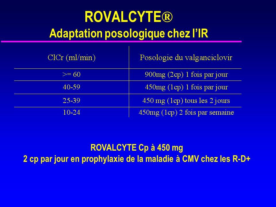 Rovalcyte (n=239) Cymevan (n=125) Maladie à CMV 41 (17.2 %) 23 (18.4 %) Syndrome à CMV 19 (7.9 %) 15 (12.0 %) Invasion tissulaire 22 (9.2 % ) 8 (6.4 %) Hépatite Pneumonie Tractus GI Autres 6 3 17 1 2 2 5 0 Patients non évaluables 22 (9.2 %) 12 (9.6 %) Maladies à CMV jusquà 12 mois, population en ITT Décroissance de la Charge Virale équivalente dans les 2 groupes