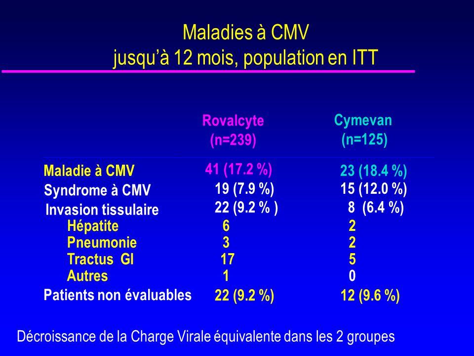 Posologie plus simple (2 comprimés en 1 prise au lieu de 6 par jour en 3 prises) Valganciclovir a une biodisponibilité absolue de 60 % versus 8 % pour le ganciclovir (x8) Lexposition plasmatique de Rovalcyte (2x450 mg en 1 prise) est 1,7 fois plus importante que celle obtenue après administration de Cymevan oral (3000 mg en 3 prises) : 46.3 vs 28 Lexposition plasmatique est similaire pour les différents organes (AUC moyennes entre 40,2 et 48,2 µg.h/ml) Etude pharmacocinétique