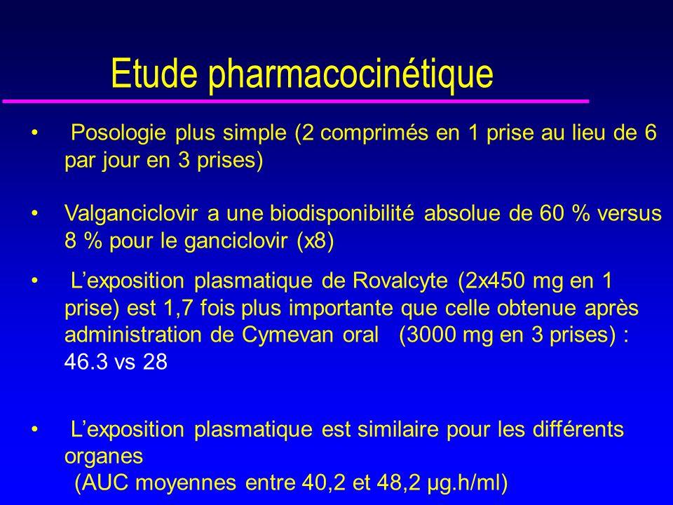 Relation entre l exposition au GCV et les effets secondaires et lefficacité Wiltshire H, Transplantation 2005 u Malgré une exposition plus importante avec le valganciclovir, pas de différence sur lincidence d infection et de maladie à CMV u AUC requise de 40-50 µg.h/ml de GCV pour supprimer la virémie pendant la prophylaxie u Incidence de VRM conditionnée par AUC 1 mois après la fin de prophylaxie : Si >33: 20% et >50: 10% u Faible association entre exposition élevée et anémie ou neutropénie