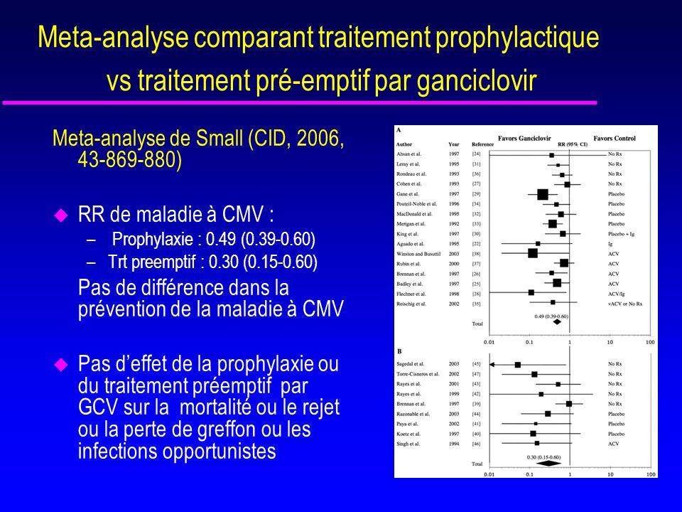 3 études randomisées : traitement prophylactique vs trt préemptif u Khoury, AJT 2006, 2134-2143 –Prophylaxie : (n=49) : VALGanciclovir CV 900 mg pdt 100j –Trt préemptif: (n=49) : VALGanciclovir 900 mg x2 pdt 21 jours (négativation ADN) Si ADN CMV > 2000 copies /ml sur sang total sur > 1 échantillon u Reischig T, AJT 2008,8 -69-77 -Prophylaxie : (n=34): Valaciclovir 8g /j pdt 3 mois -Trt pre emptif : : (n=36): Valganciclovir 1800 mg 14 jours si ADN CMV > 2000 copies /ml sang total u Kliem V, AJT 2008,8: 975-983 - prophylaxie (n=74) : Ganciclovir oral 3g /j pdt 3 mois - trt preemptif (n=74) : GCV IV 10 mg/kg/j pour 10 jours si ADN CMV > 400 Copies/ml plasmatique par Amplicor ( ADN < 100 ) Puis prophylaxie secondaire par GCV 3g/j pdt 14 j