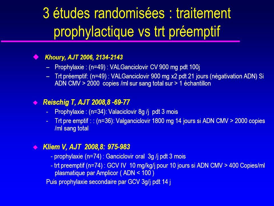 Comparaison prophylaxie ou trt préemptif par valganciclovir en Trx rénale u Tous les Tx renaux sauf D-R- randomisés –Prophylaxie : (n=49) : VALGCV 900 mg pdt 100j –Trt préémptif (n=49) Si ADN CMV > 2000 copies /ml sur sang total sur > 1 échantillon VALGCV 900 mg x2 pdt 21 jours (négativation ADN) u Infection symptomatique : trt VGCV pendant 3 mois u Suivi hebdomadaire pendant 16 sem puis à M5, M6, M9 et M12 u DNAemie : 59% trt preemptif vs 29% prophylaxie u Infection tardive après 100j : 0% trt pre emptif vs 24% prophylaxie u Pas de différence de maladie à CMV: 5 patients (1 vs 4) u Médiane de survenue de la maladie à CMV 39j vs 160j u Neutropénie : 1 pt vs 2 pts u Pic de DNA emie chez les R-D+ et tardif Khoury, AJT 2006, 2134-2143