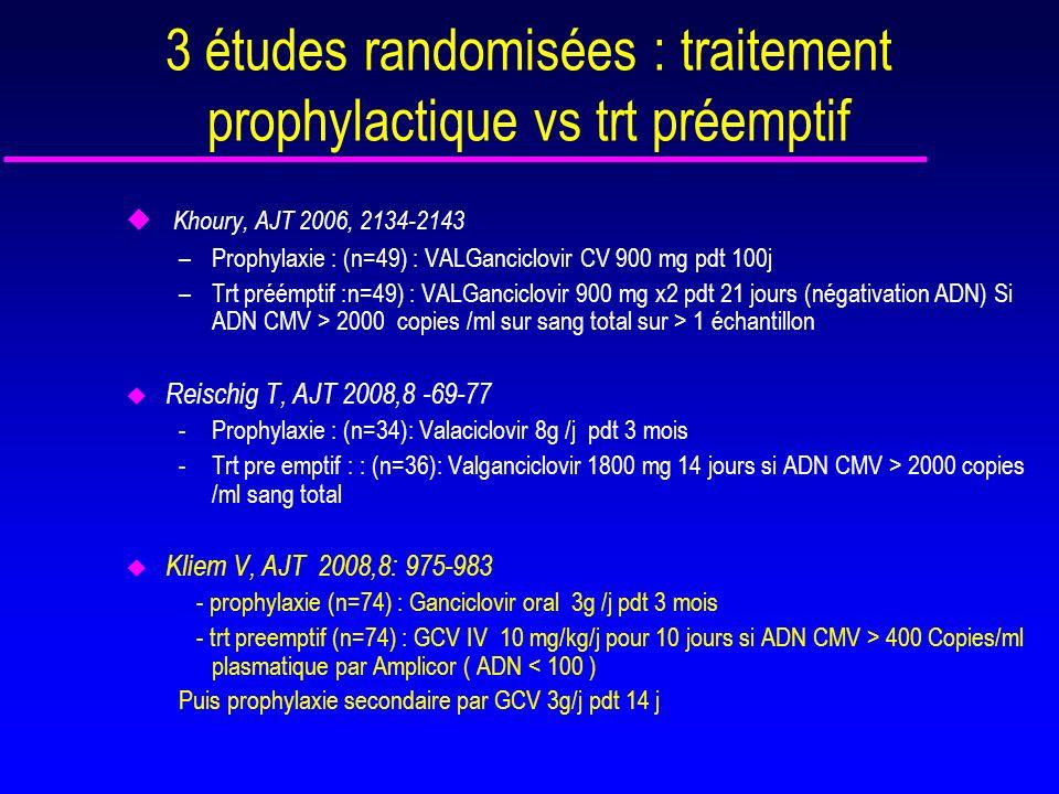 Meilleure survie du greffon à 4 ans dans le groupe prophylaxie Kliem V, AJT 2008,8(5) 975-983 Mais C creatinine équivalente à 12 Mois