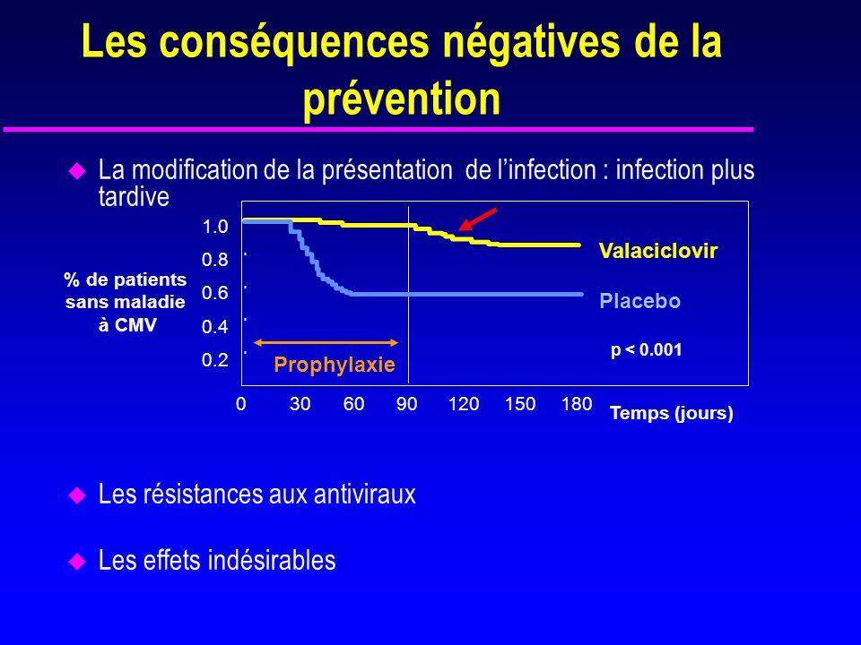 Valganciclovir 900 mg/j*Placebo Valganciclovir 900 mg/j* 100 jours200 joursRandomisation VGCV 100 jours VGCV 200 jours 12 mois post- transplantation * Dose adaptée à la fonction rénale.