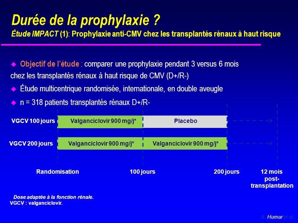 u Incidence de la maladie à CMV à 1 an : 36,8 % dans le groupe VGCV 100 j versus 16,1 % dans le groupe VGCV 200 j (p < 0,0001) Une prophylaxie prolongée ne retarde pas uniquement la survenue de la primo-infection à CMV, mais diminue également son incidence VGCV 100 j VGCV 200 j 0 0306090120150180210240270300330360390 0,1 0,2 0,3 0,4 0,5 0,6 0,7 0,8 0,9 1 Jours Probabilité dabsence de maladie à CMV 16,1 36,8 0 10 20 30 40 50 Proportion de patients avec une maladie à CMV confirmée à 12 mois (%) VGCV 100 jVGCV 200 j p < 0,0001 A.
