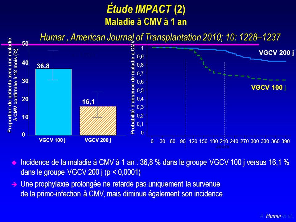 0 10 20 30 40 50 Proportion de patients avec virémie à 12 mois (%) VGCV 100 jVGCV 200 j p = 0,0149 60 70 36,8 49,7 Incidence des virémies Critère secondaire Pic de virémie Pic de virémie (copies/ml)VGCV- 100 j (n = 163) VGCV- 200 j (n = 155) < seuil de détection82 (50,3 %)98 (63,2 %) > seuil de détection81 (49,7 %)57 (36,8 %) Seuil de détection à 1 000 2 (1,2 %)2 (1,3 %) 1001 à 10 000 24 (14,7 %)26 (16,8 %) 10 001 à 100 00037 (22,6 %)25 (16,2 %) > 100 00018 (11,0 %)4 (2,6 %) Etude IMPACT (5) Virémie à CMV à 1an
