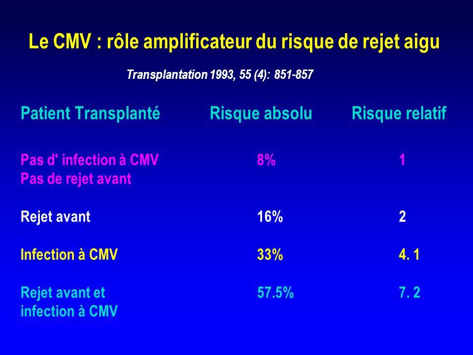Réponse allogénique et infection à CMV Incompatibilité DR (1 ou 2) entre donneur et receveur séropositif Prolifération allogénique Activation cellulaire ( NFKB) Réactivation du CMV Activation cellulaire Rejet