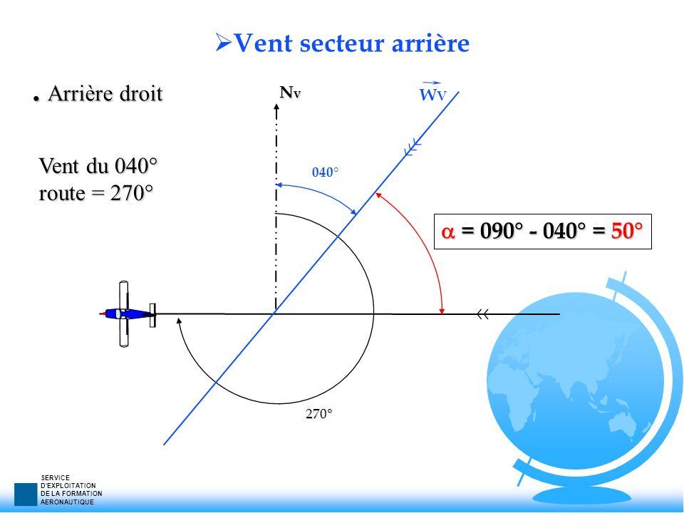 SERVICE D'EXPLOITATION DE LA FORMATION AERONAUTIQUE Vent secteur arrière NvNvNvNv 040° 270° WVWV = 090° - 040° = 50° = 090° - 040° = 50°. Arrière droi