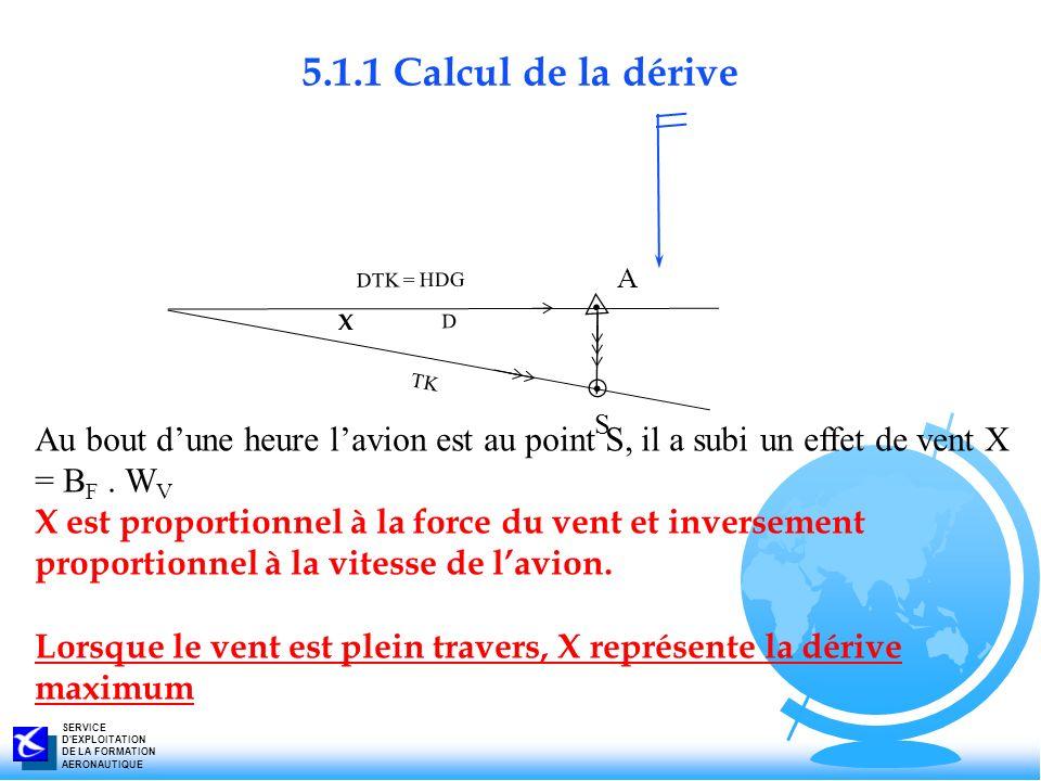 SERVICE D'EXPLOITATION DE LA FORMATION AERONAUTIQUE DTK = HDG D TK X S A Au bout dune heure lavion est au point S, il a subi un effet de vent X = B F.