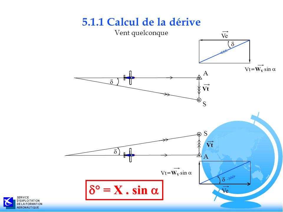 SERVICE D'EXPLOITATION DE LA FORMATION AERONAUTIQUE 5.1.1 Calcul de la dérive Vent quelconque Vt S A A S Vt Vt = W V sin Ve Vt = W V sin = X. sin = X.