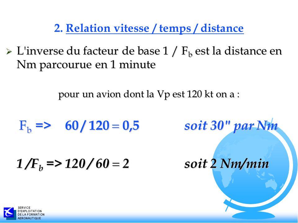SERVICE D'EXPLOITATION DE LA FORMATION AERONAUTIQUE L'inverse du facteur de base 1 / F b est la distance en Nm parcourue en 1 minute L'inverse du fact