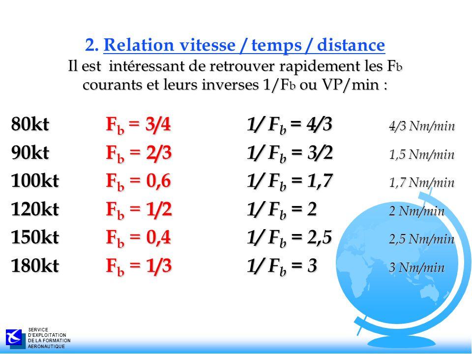 SERVICE D'EXPLOITATION DE LA FORMATION AERONAUTIQUE 80ktF b = 3/4 1/ F b = 4/3 4/3 Nm/min 90ktF b = 2/3 1/ F b = 3/2 1,5 Nm/min 100ktF b = 0,6 1/ F b