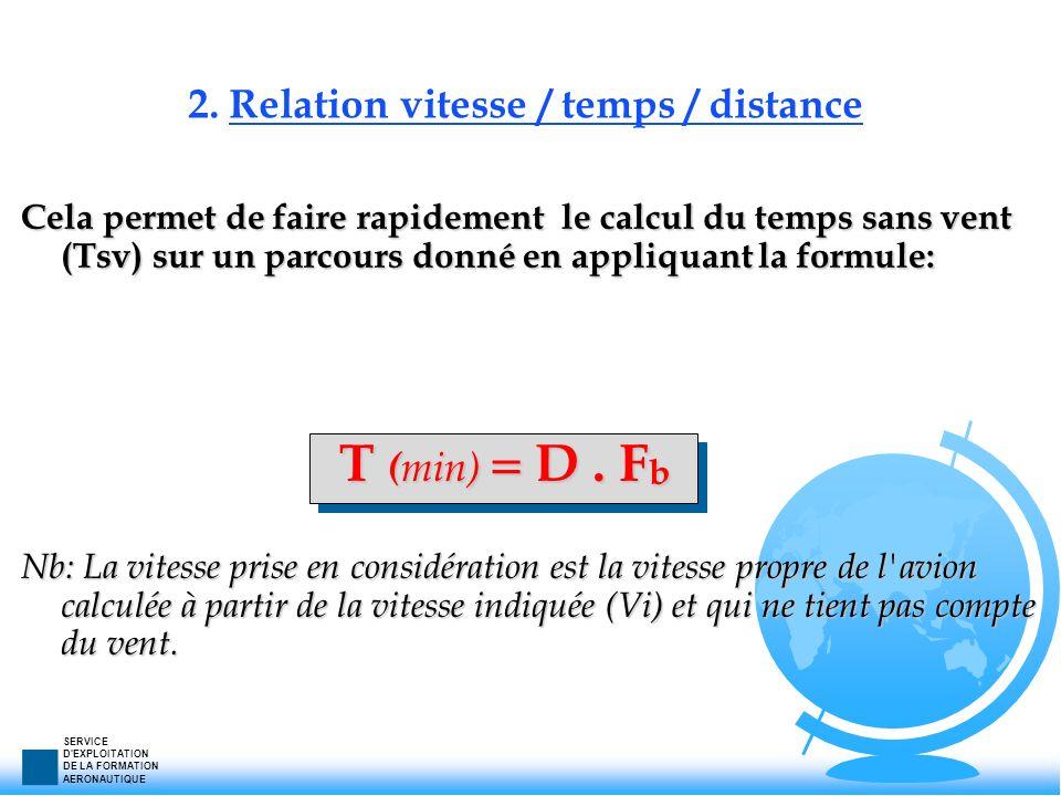 SERVICE D'EXPLOITATION DE LA FORMATION AERONAUTIQUE 2. Relation vitesse / temps / distance Cela permet de faire rapidement le calcul du temps sans ven
