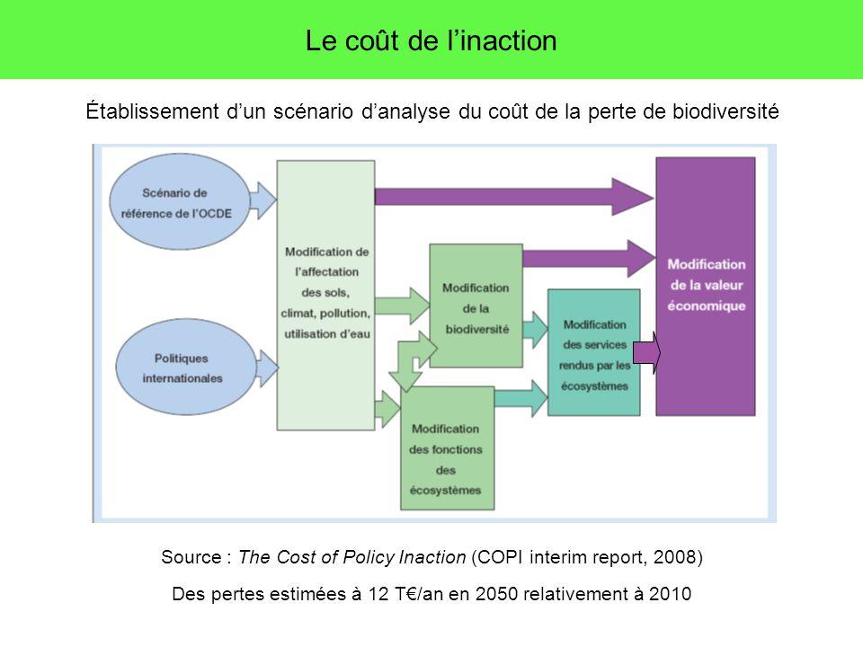 Le coût de linaction Établissement dun scénario danalyse du coût de la perte de biodiversité Source : The Cost of Policy Inaction (COPI interim report, 2008) Des pertes estimées à 12 T/an en 2050 relativement à 2010