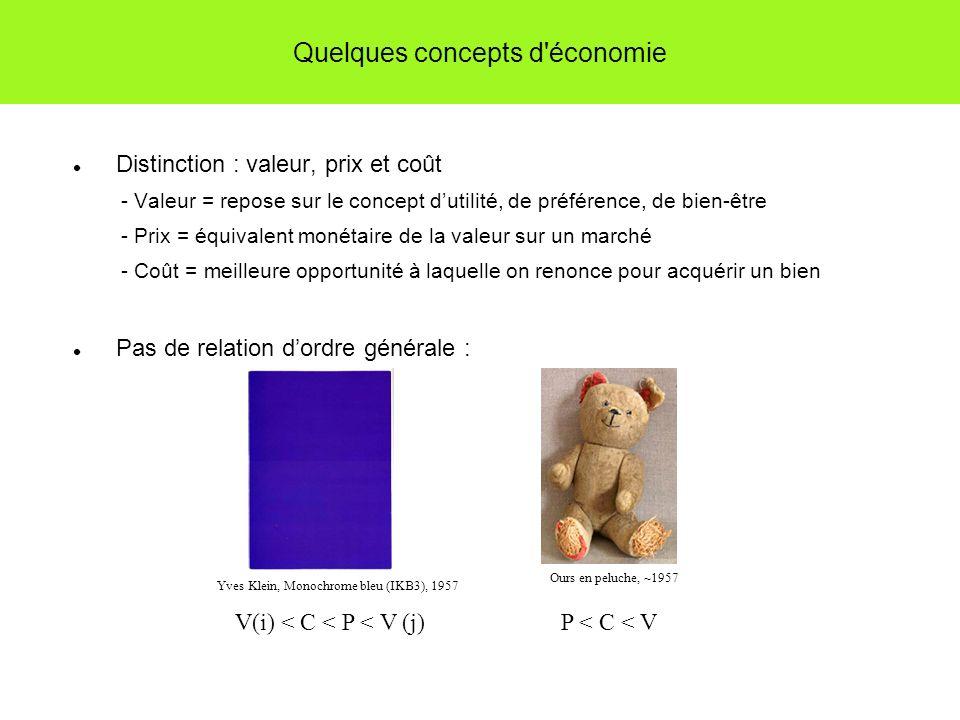 Quelques concepts d économie Distinction : valeur, prix et coût - Valeur = repose sur le concept dutilité, de préférence, de bien-être - Prix = équivalent monétaire de la valeur sur un marché - Coût = meilleure opportunité à laquelle on renonce pour acquérir un bien Pas de relation dordre générale : Yves Klein, Monochrome bleu (IKB3), 1957 Ours en peluche, ~1957 V(i) < C < P < V (j)P < C < V