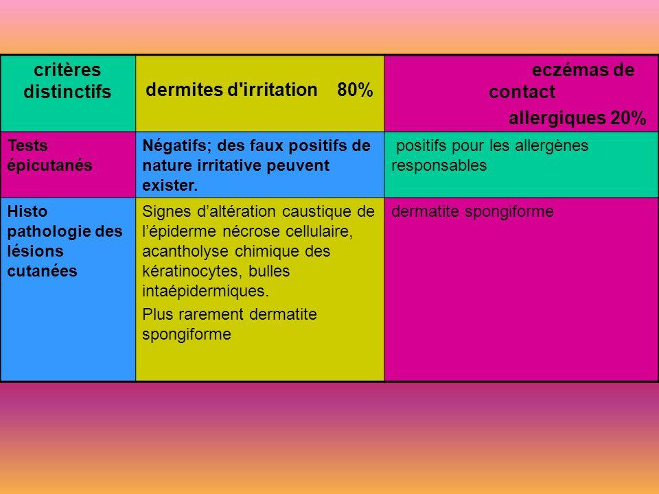 critères distinctifs dermites d'irritation 80% eczémas de contact allergiques 20% circonstances d'apparition les lésions apparaissent dans les premièr