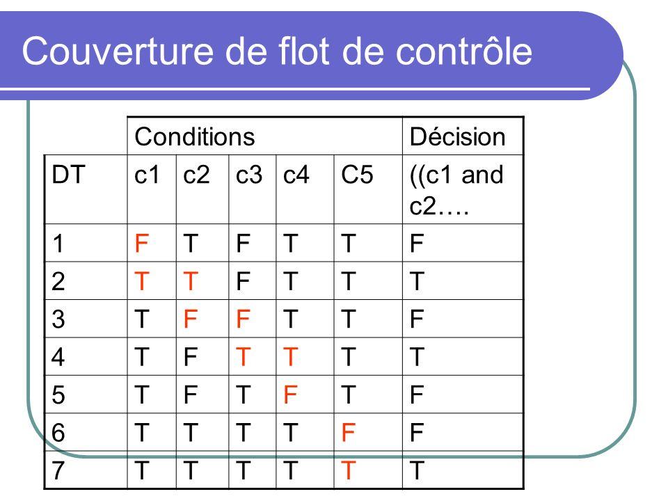 Couverture de flot de contrôle ConditionsDécision DTc1c2c3c4C5((c1 and c2…. 1FTFTTF 2TTFTTT 3TFFTTF 4TFTTTT 5TFTFTF 6TTTTFF 7TTTTTT