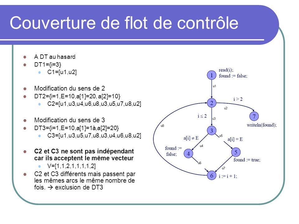 Couverture de flot de contrôle A DT au hasard DT1={i=3} C1=[u1,u2] Modification du sens de 2 DT2={i=1,E=10,a[1]=20, a[2]=10} C2=[u1,u3,u4,u6,u8,u3,u5,u7,u8,u2] Modification du sens de 3 DT3={i=1,E=10,a[1]=1à,a[2]=20} C3=[u1,u3,u5,u7,u8,u3,u4,u6,u8,u2] C2 et C3 ne sont pas indépendant car ils acceptent le même vecteur V=[1,1,2,1,1,1,1,2] C2 et C3 différents mais passent par les mêmes arcs le même nombre de fois.