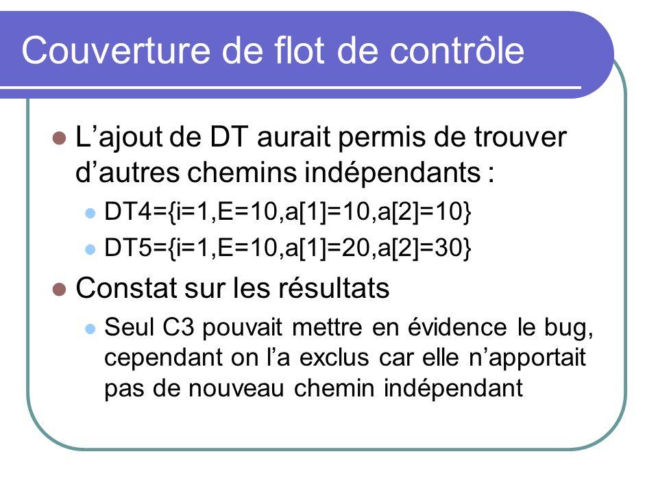 Couverture de flot de contrôle Lajout de DT aurait permis de trouver dautres chemins indépendants : DT4={i=1,E=10,a[1]=10,a[2]=10} DT5={i=1,E=10,a[1]=20,a[2]=30} Constat sur les résultats Seul C3 pouvait mettre en évidence le bug, cependant on la exclus car elle napportait pas de nouveau chemin indépendant