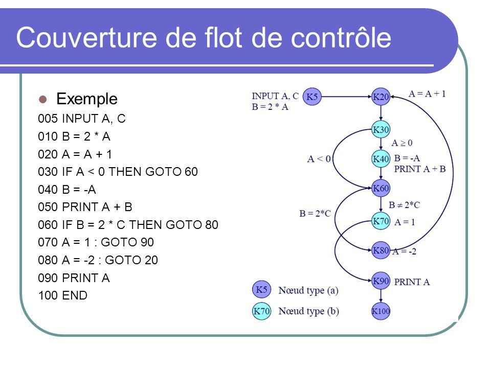 Couverture de flot de contrôle Exemple 005 INPUT A, C 010 B = 2 * A 020 A = A + 1 030 IF A < 0 THEN GOTO 60 040 B = -A 050 PRINT A + B 060 IF B = 2 * C THEN GOTO 80 070 A = 1 : GOTO 90 080 A = -2 : GOTO 20 090 PRINT A 100 END