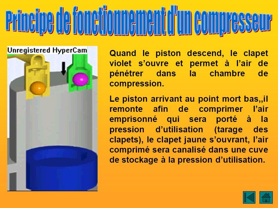 Quand le piston descend, le clapet violet souvre et permet à lair de pénétrer dans la chambre de compression. Le piston arrivant au point mort bas,,il