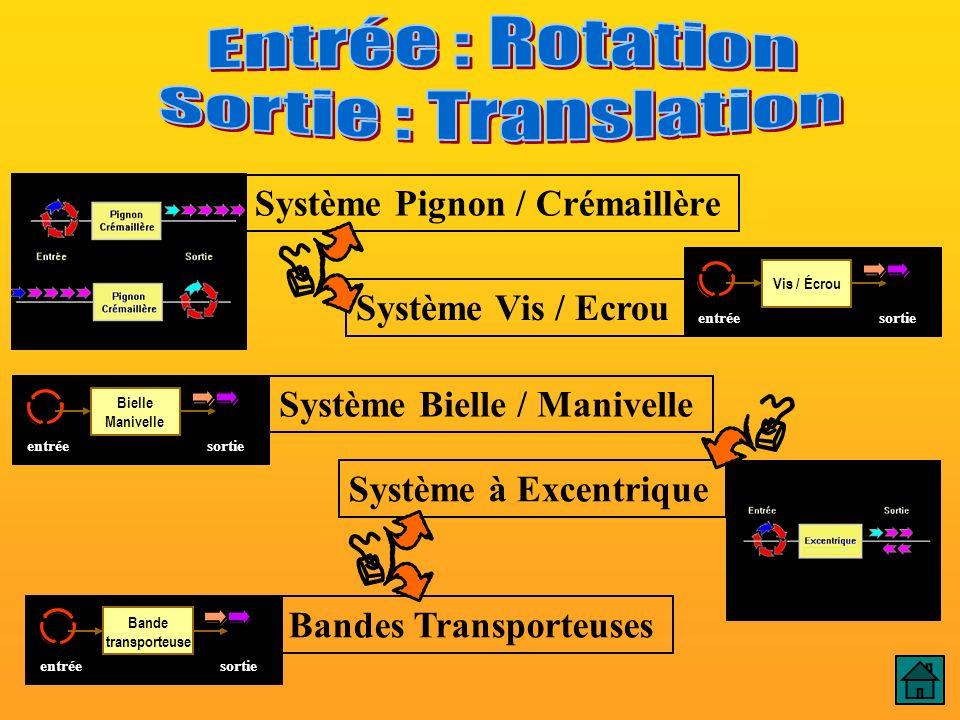 Système Pignon / Crémaillère Système Vis / Ecrou Système Bielle / Manivelle Système à Excentrique Bandes Transporteuses E : Rotation / S : Translation