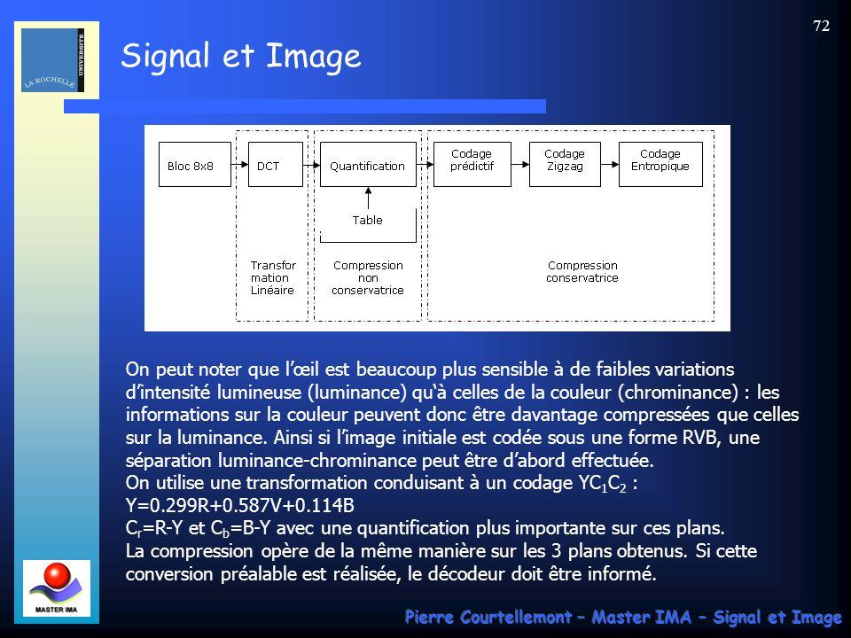 Signal et Image Pierre Courtellemont – Master IMA – Signal et Image 72 On peut noter que lœil est beaucoup plus sensible à de faibles variations dinte