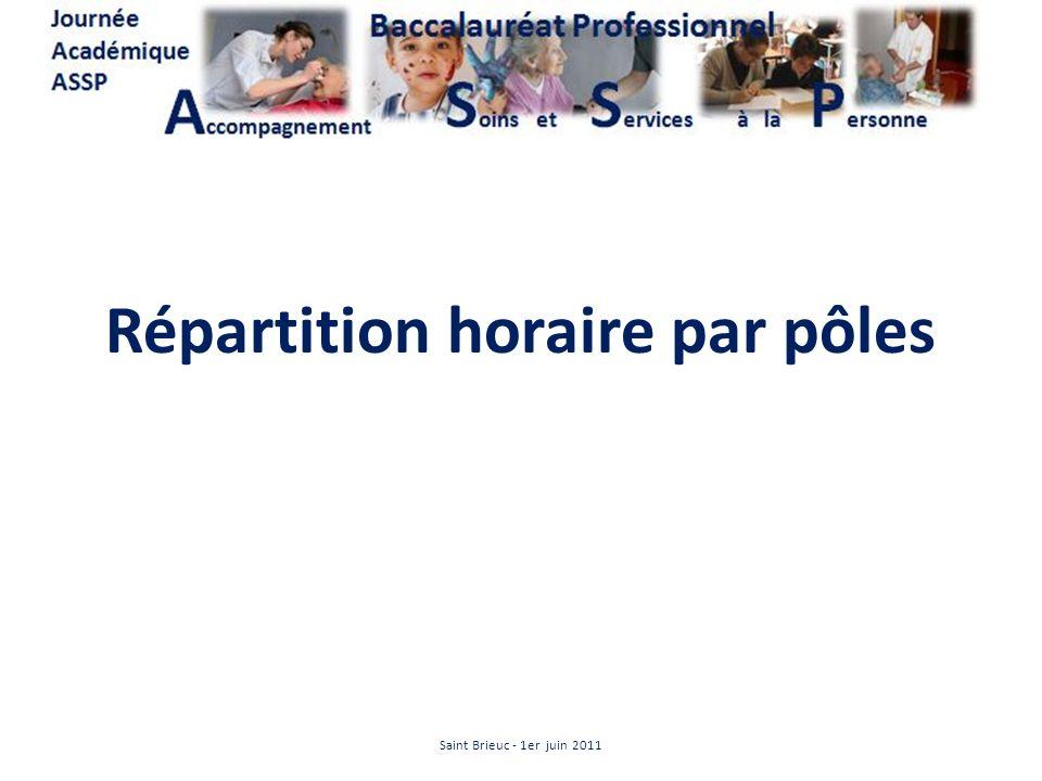 Répartition horaire par pôles Saint Brieuc - 1er juin 2011