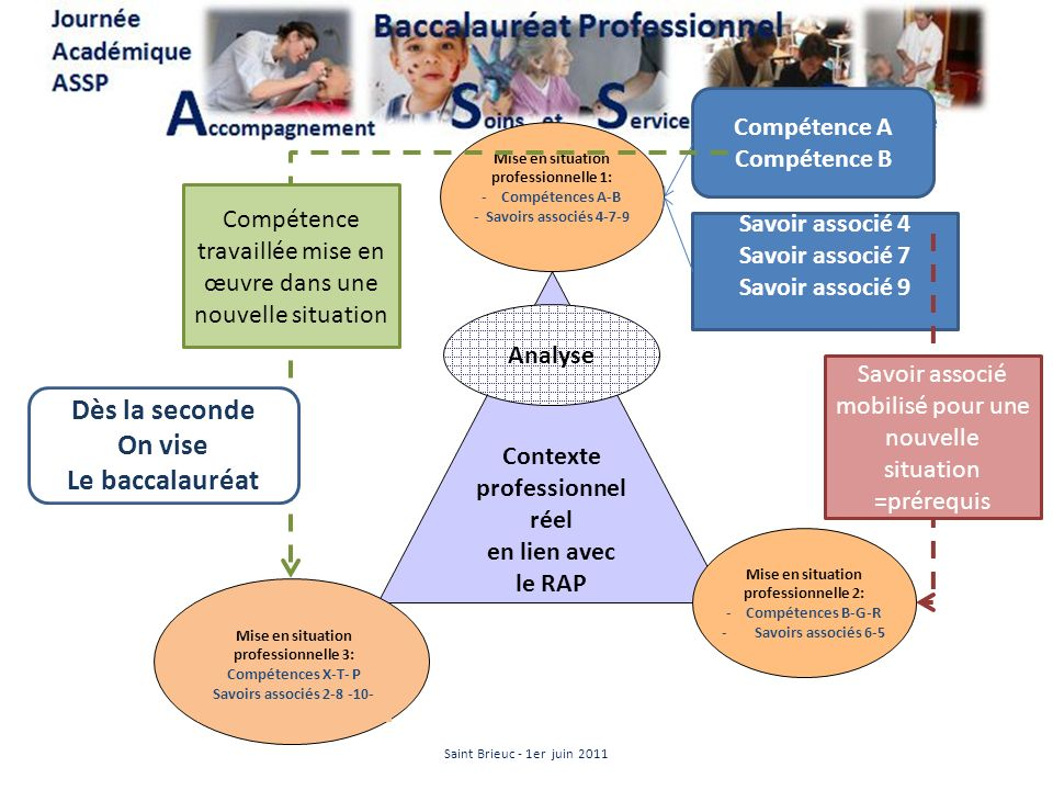Contexte professionnel réel en lien avec le RAP Analyse Mise en situation professionnelle 1: -Compétences A-B - Savoirs associés 4-7-9 Mise en situati