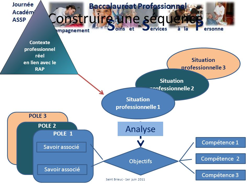 POLE 3 POLE 2 Situation professionnelle 3 POLE 1 Construire une séquence Contexte professionnel réel en lien avec le RAP Objectifs Compétence 1 Compét