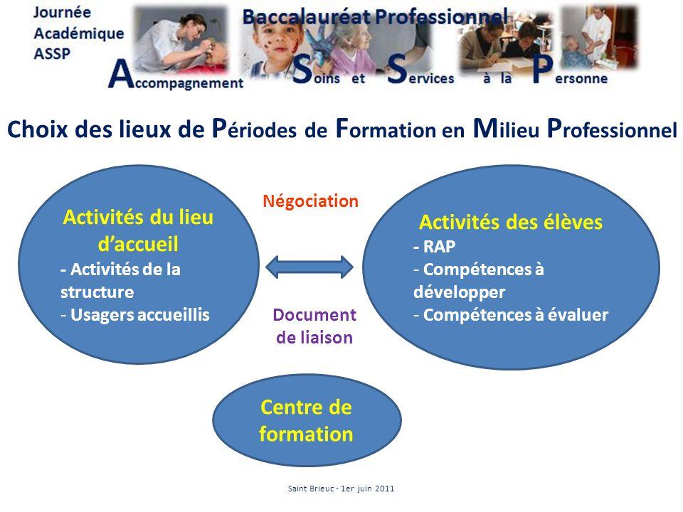 Choix des lieux de P ériodes de F ormation en M ilieu P rofessionnel Activités des élèves - RAP - Compétences à développer - Compétences à évaluer Act
