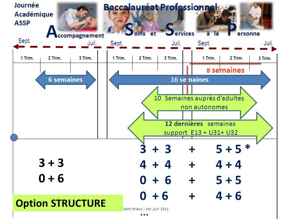 NOS CONSEILS Le choix des lieux des 22 semaines de PFMP est un acte pédagogique - Il concerne toute léquipe pédagogique lévaluation certificative est de la responsabilité des enseignants de spécialité Lorganisation et le suivi concernent toute léquipe pédagogique - Il dépend du contexte local - Il doit viser la complémentarité des activités des stagiaires Une étude préalable sur les possibilités dévaluation certificative en fonction des lieux de PFMP est indispensable Saint Brieuc - 1er juin 2011
