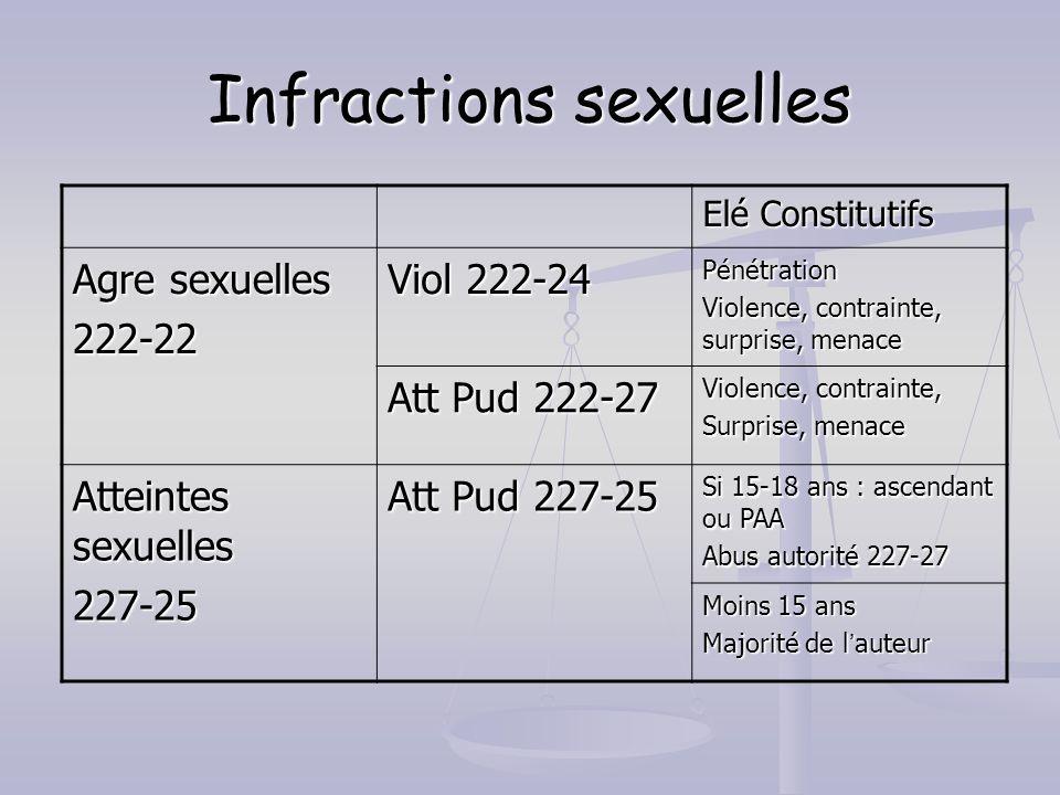 Infractions sexuelles Elé Constitutifs Agre sexuelles 222-22 Viol 222-24 Pénétration Violence, contrainte, surprise, menace Att Pud 222-27 Violence, c