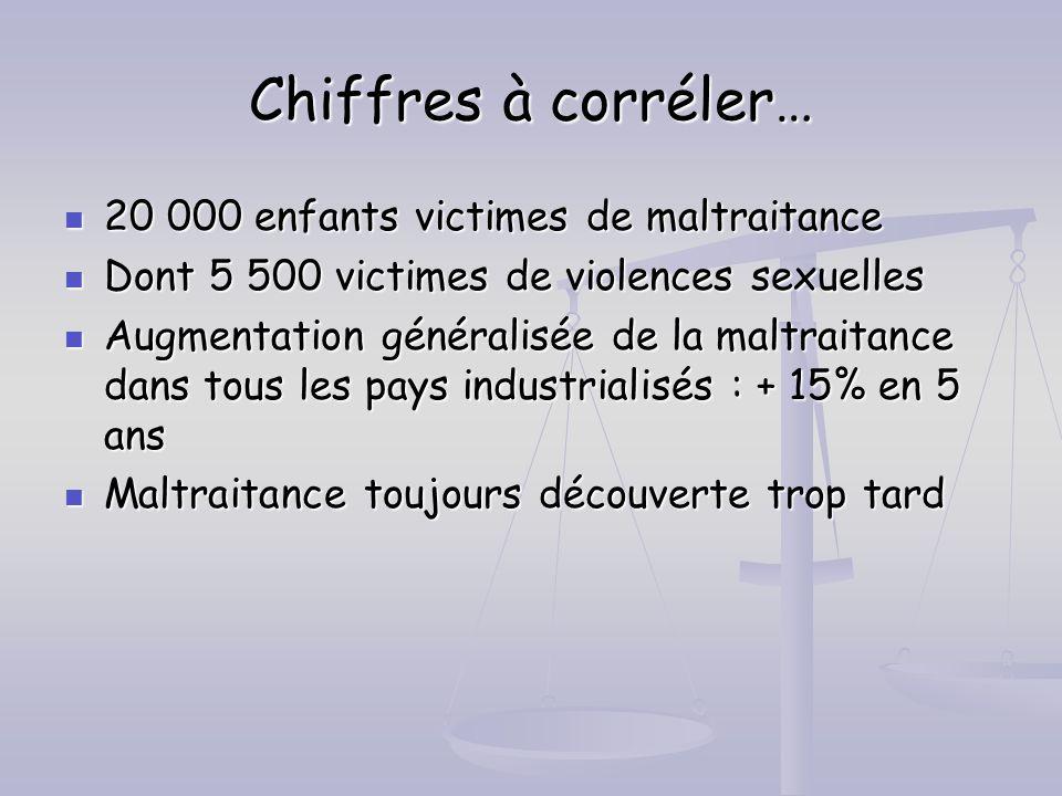 Chiffres à corréler… 20 000 enfants victimes de maltraitance 20 000 enfants victimes de maltraitance Dont 5 500 victimes de violences sexuelles Dont 5
