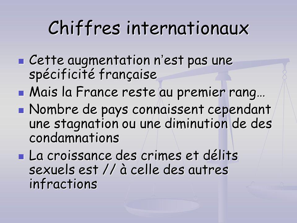 Chiffres internationaux Cette augmentation nest pas une spécificité française Cette augmentation nest pas une spécificité française Mais la France res