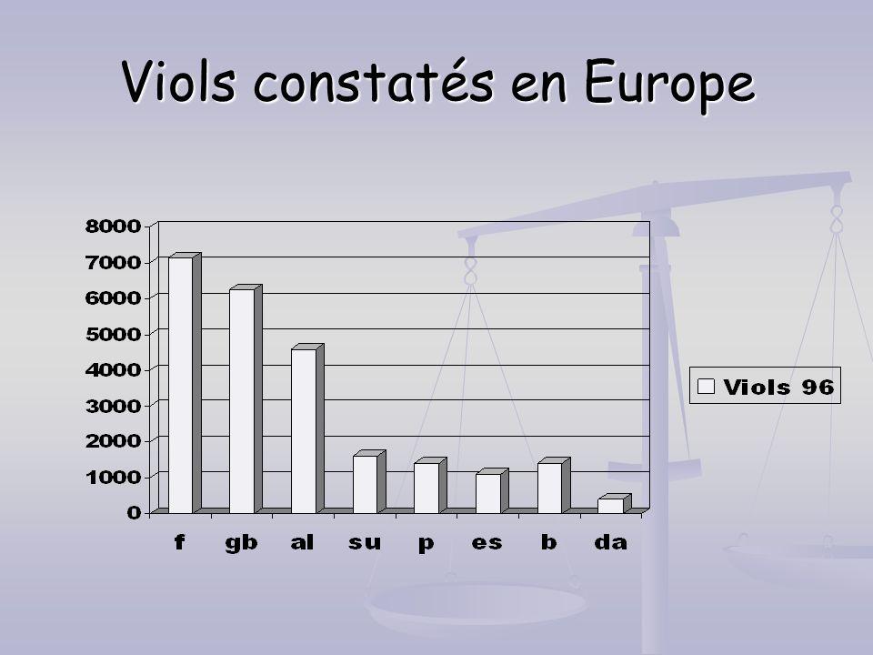Viols constatés en Europe