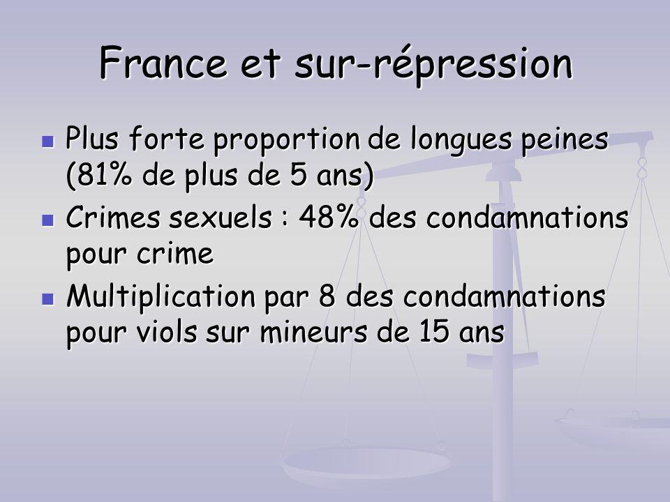 France et sur-répression Plus forte proportion de longues peines (81% de plus de 5 ans) Plus forte proportion de longues peines (81% de plus de 5 ans)