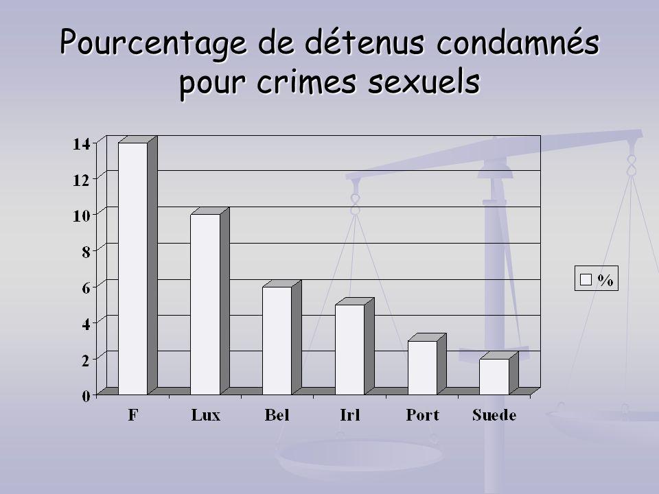 Pourcentage de détenus condamnés pour crimes sexuels
